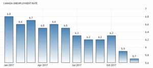 Уровень безработицы в Канаде достаточно низкий. Информация представлена по данным Statistics Canada