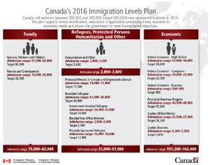 Иммиграционные квоты Канады на 2016 год. Кликните для увеличения.