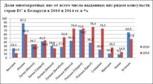 Статистика выдачи многократных Шенгенских виз за 2014 год в Беларуси. Для России и Украины распределение аналогично.