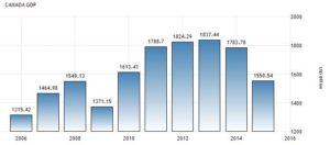 Динамика ВВП Канады по данным World Bank Group. Миллиардов долларов США в год.