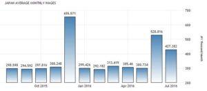 Статистика средней зарплаты в Японии по данным Министерства здравоохранения, труда и благосостояния. Тысяч иен в месяц.