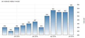 Статистика средней зарплаты в Соединенном Королевстве по данным Office for National Statistics. Фунтов неделю.