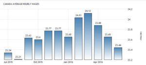 Статистика средних зарплат в Канаде по данным Statistics Canada. Канадских долларов в час.