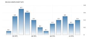 Уровень безработицы в Бельгии вырос до 8,40 процента в августе по сравнению с 8,30 процента в июле 2016 года, сообщает Национальный банк Бельгии.