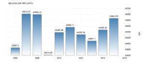 Валовый внутренний продукт на душу населения в Бельгии составил 44863.09 долларов США в 2015 году, сообщает Всемирный банк.