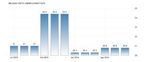 Уровень безработицы среди молодежи в Бельгии остался неизменной на уровне 20,80 процента в июне по сравнению с 20,80 процента в мае 2016 года, сообщает Евростат.