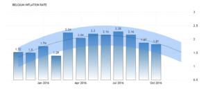 Инфляция в Бельгии как ожидается, составит 1,90 процента к концу этого квартала, по данным торговой экономики глобальной макромодели и ожиданиям аналитиков. Заглядывая вперед, мы оцениваем инфляцию в Бельгии до 2.20 в 12 месяце. В долгосрочной перспективе, в соответствии с нашими эконометрическими моделями инфляция в Бельгии, может составить около 2,70 процента в 2020 году.