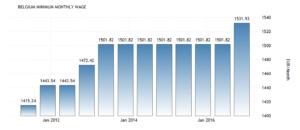 Минимальная заработная плата в Бельгии увеличилось до 1531.93 EUR/месяц, сообщает Евростат.