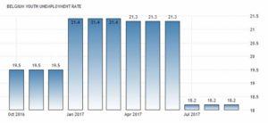 Динамика уровня безработицы среди молодежи в Бельгии по данным Евростат