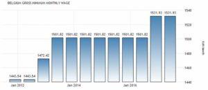 Минимальная заработная плата в Бельгии, EUR/месяц, по данным Евростата