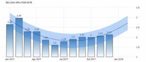 Прогноз уровня инфляции Бельгии