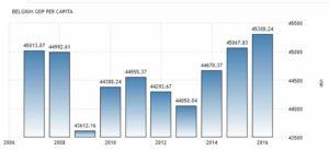 Валовый внутренний продукт на душу населения в Бельгии по данным Евростата