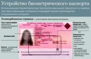 Устройство биометрического паспорта.