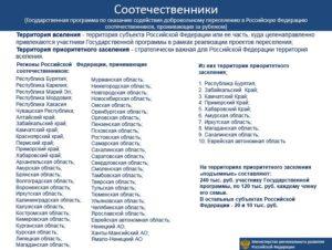 Территория вселения на РФ.