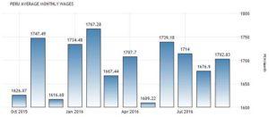 Статистика средней зарплаты по данным Центрального резервного банка Перу, перуанских новых солей в месяц.
