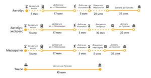 Схема проезда до Пулково и обратно.