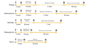 Из аэропорта Толмачево в Новосибирске до ж/д вокзала.