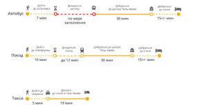 Как добраться до Тель-Авива из аэропорта Бен-Гурион. Все картинки на данном сайте можно увеличить, кликнув по изображению мышкой.