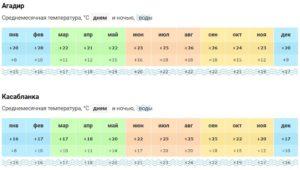Погода в Марокко по месяцам (данные по температуре воздуха и воды)