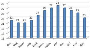 График температуры воды в Красном море по месяцам
