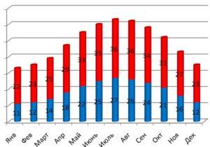График температуры воздуха в Египте по месяцам