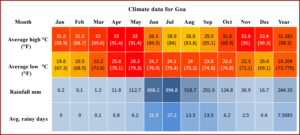 Сводная таблица погодных данных на Гоа по месяцам (температура днем, ночью, воды, количество осадков)