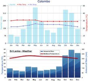 Температура и количество осадков на Шри-Ланке по месяцам