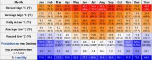 Сводная таблица погодных данных Греции по месяцам