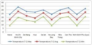 Средние показатели температуры во Вьетнаме в декабре по регионам