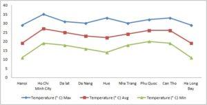 Средние показатели температуры во Вьетнаме в феврале по регионам