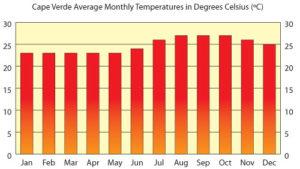 Среднемесячная температура в Кабо-Верде по месяцам