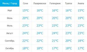 Температура воды Черного моря в России по месяцам и городам
