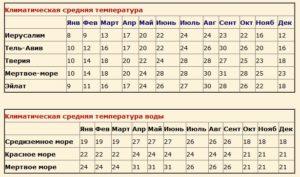 Средние данные температуры воздуха и воды в городах Израиля по месяцам
