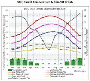 Сводный график климатических данных в курортном городе Эйлат в Израиле по месяцам