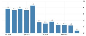 Последнее обновление февраля 2019 года. Уровень безработицы в Финляндии снизился до 5,40 процента в декабре по сравнению с 6,20 процента в ноябре 2018 года. Уровень безработицы в Финляндии сообщает Statistics Finland.