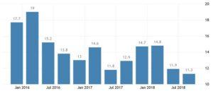 Статистика уровня безработицы в Сербии