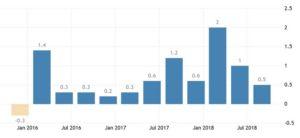 ВВП Сербии по месяцам