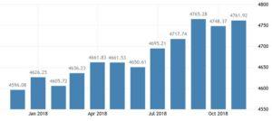 Статистика средней зарплаты в Чили, чилийских песо в час