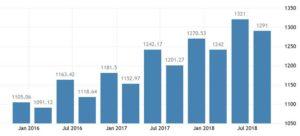 Статистика средних зарплат в Эстонии