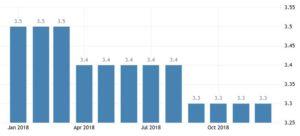 Статистика уровня безработицы в Германии