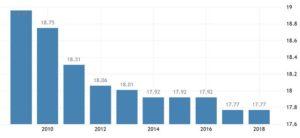 Корпоративная налоговая ставка в Швейцарии составляет 17,77 процента сообщает швейцарская Федеральная налоговая администрация.