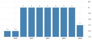Ставка налога с продаж в Швейцарии составляет 7.7 процентов. Источник данных - Швейцарская Федеральная налоговая администрация