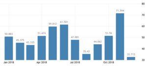 Статистика вакансий в Испании