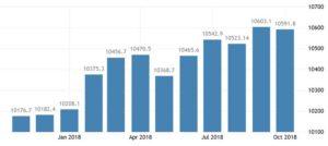 Статистика средней зарплаты в Израиле, шекелей в месяц.