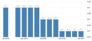 Уровень безработицы в Беларуси по годам
