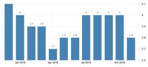 Статистика уровня безработицы в Норвегии по данным Statistics Norway