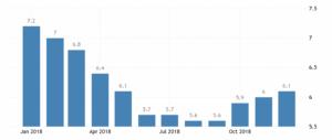 Уровень безработицы в Болгарии по месяцам согласно данным Министерства труда и социальной политики