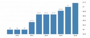 Пенсионный возраст женщин в Болгарии по годам согласно данным Национального агентства по доходам