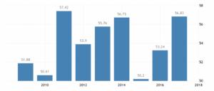 Статистика ВВП Болгарии по данным Всемирного банка, млрд долларов в год