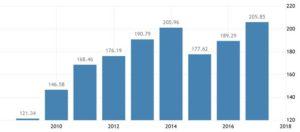 Динамика ВВП Новой Зеландии по данным World Bank Group, миллиардов долларов США
